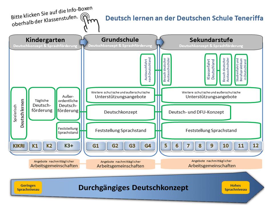 Deutsch lernen an der Deutschen Schule Teneriffa