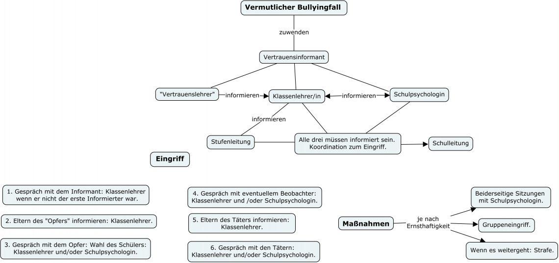 Bullying Protokoll Deutsch